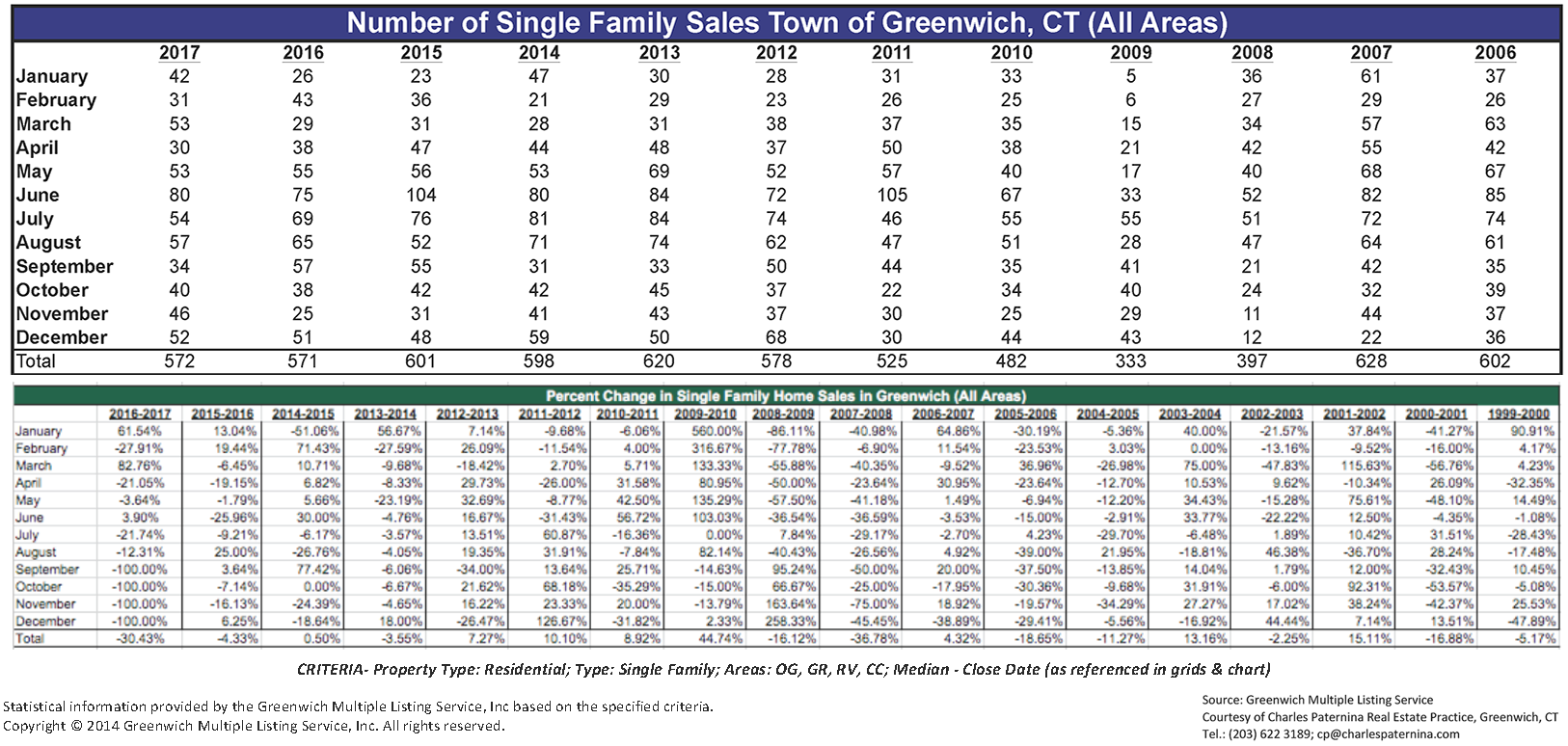 Monthly Greenwich Local Information Mailer (Click to view the PDF)